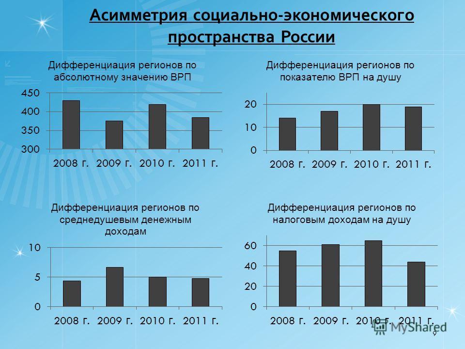 Асимметрия социально-экономического пространства России 9
