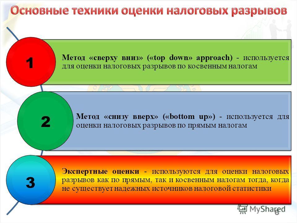 6 Метод «сверху вниз» («top down» approach) - используется для оценки налоговых разрывов по косвенным налогам Метод «снизу вверх» («bottom up») - используется для оценки налоговых разрывов по прямым налогам Экспертные оценки - используются для оценки