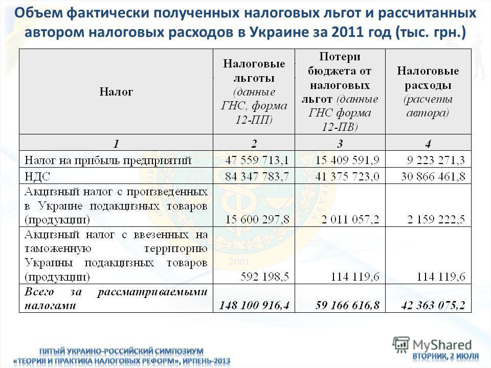Объем фактически полученных налоговых льгот и рассчитанных автором налоговых расходов в Украине за 2011 год (тыс. грн.)