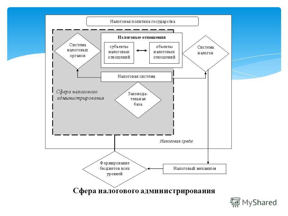 Сфера налогового администрирования