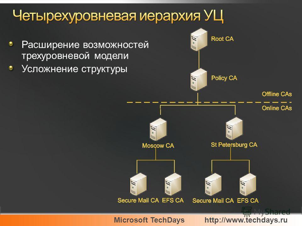 Microsoft TechDayshttp://www.techdays.ru Расширение возможностей трехуровневой модели Усложнение структуры