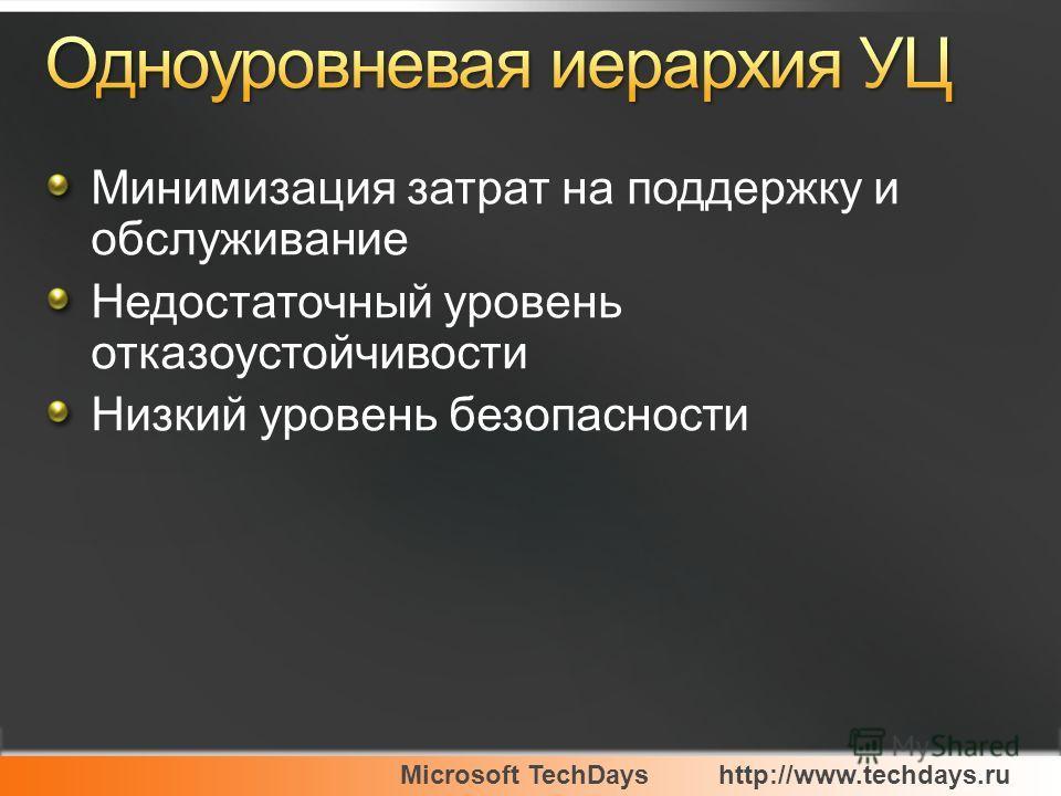 Microsoft TechDayshttp://www.techdays.ru Минимизация затрат на поддержку и обслуживание Недостаточный уровень отказоустойчивости Низкий уровень безопасности