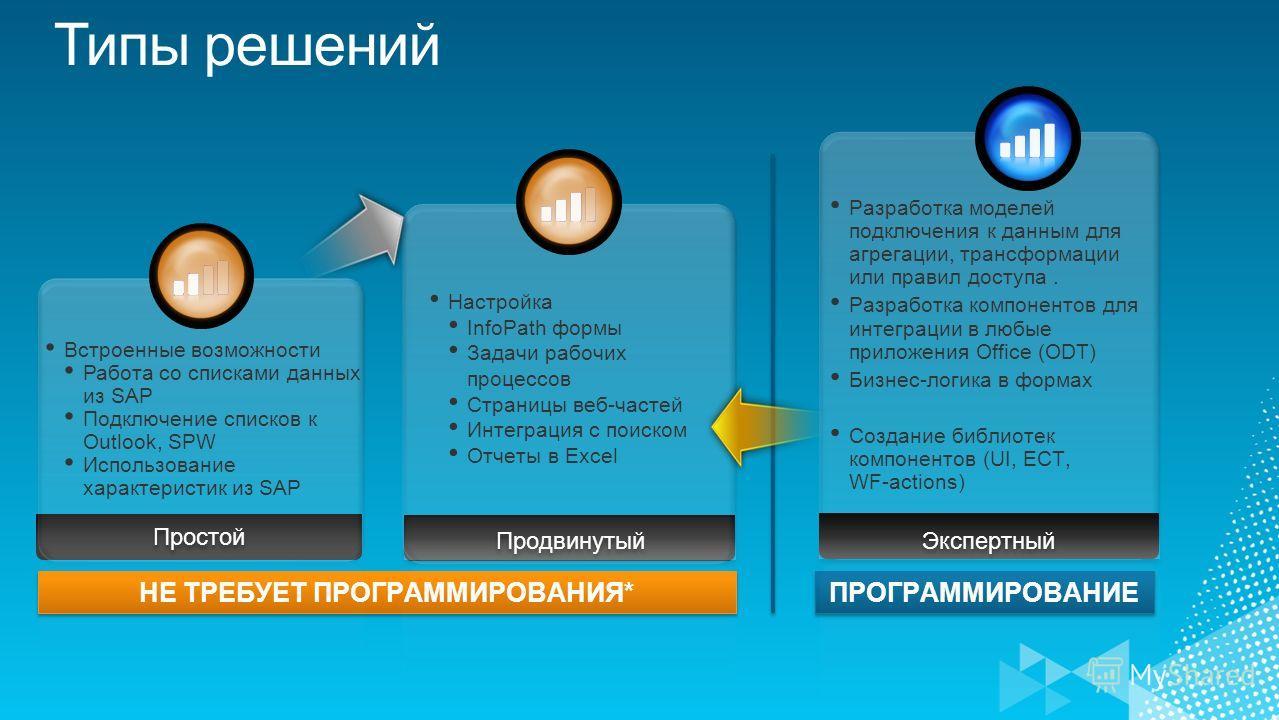 НЕ ТРЕБУЕТ ПРОГРАММИРОВАНИЯ* ПРОГРАММИРОВАНИЕ Продвинутый Экспертный Простой Разработка моделей подключения к данным для агрегации, трансформации или правил доступа. Разработка компонентов для интеграции в любые приложения Office (ODT) Бизнес-логика