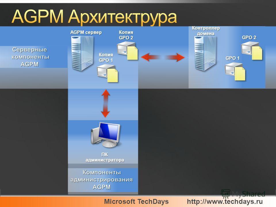 Microsoft TechDayshttp://www.techdays.ru Контроллер домена AGPM сервер ПК администратора Копия GPO 1 Копия GPO 2 GPO 1 GPO 2