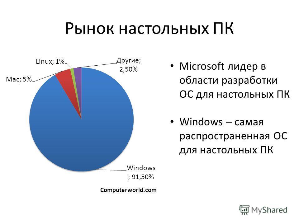 Рынок настольных ПК Computerworld.com Microsoft лидер в области разработки ОС для настольных ПК Windows – самая распространенная ОС для настольных ПК