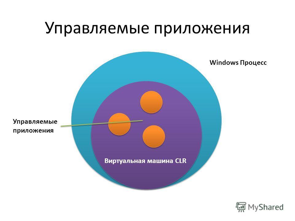 Windows Процесс Виртуальная машина CLR Управляемые приложения