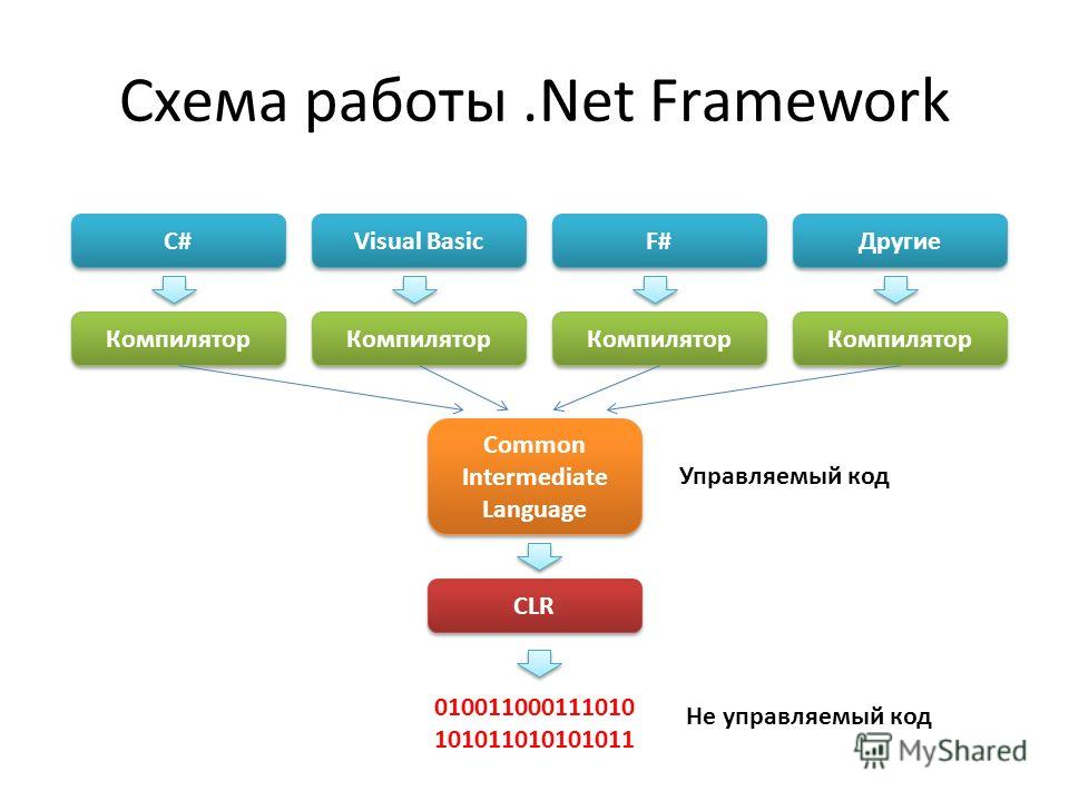 Схема работы.Net Framework C# Visual Basic F# Другие Компилятор Common Intermediate Language CLR 010011000111010 101011010101011 Управляемый код Не управляемый код