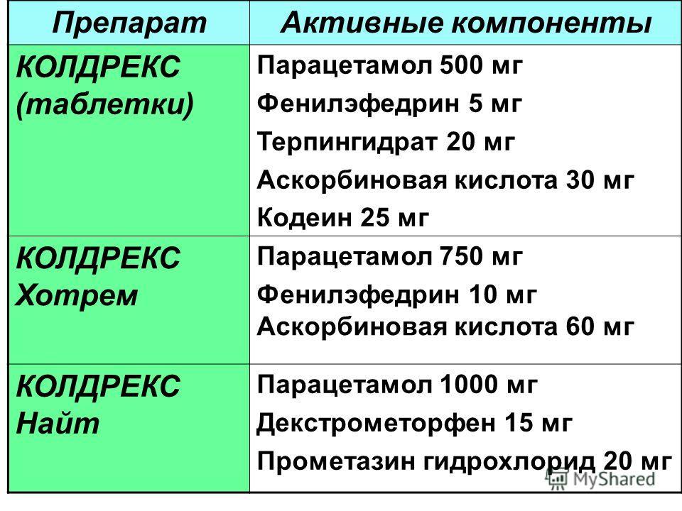 ПрепаратАктивные компоненты КОЛДРЕКС (таблетки) Парацетамол 500 мг Фенилэфедрин 5 мг Терпингидрат 20 мг Аскорбиновая кислота 30 мг Кодеин 25 мг КОЛДРЕКС Хотрем Парацетамол 750 мг Фенилэфедрин 10 мг Аскорбиновая кислота 60 мг КОЛДРЕКС Найт Парацетамол