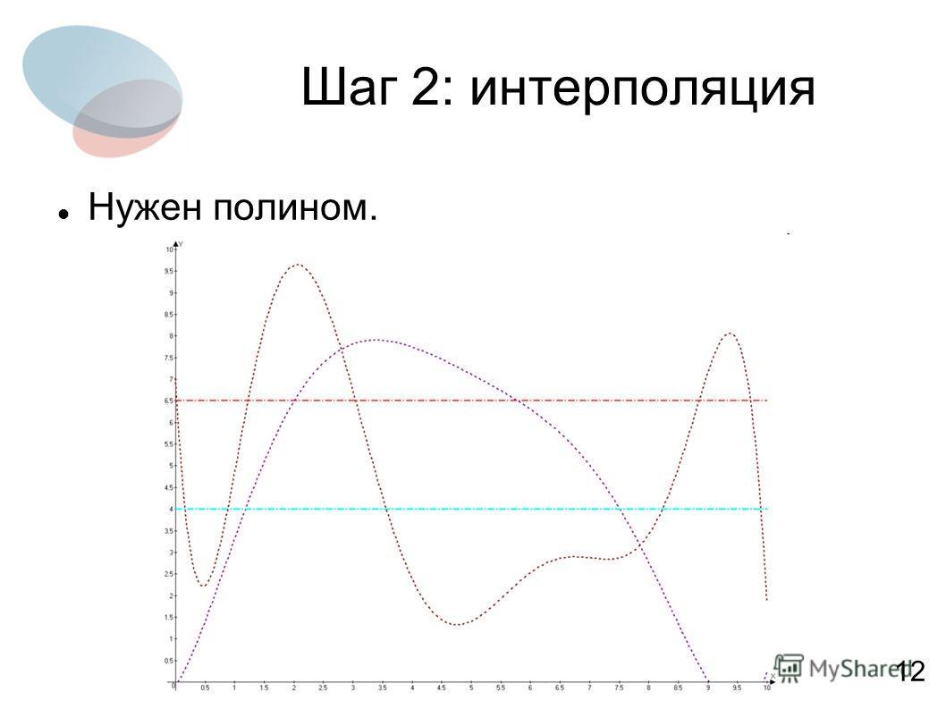 Шаг 2: интерполяция Нужен полином. 12