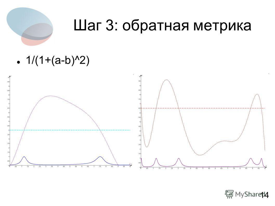 Шаг 3: обратная метрика 1/(1+(a-b)^2) 14