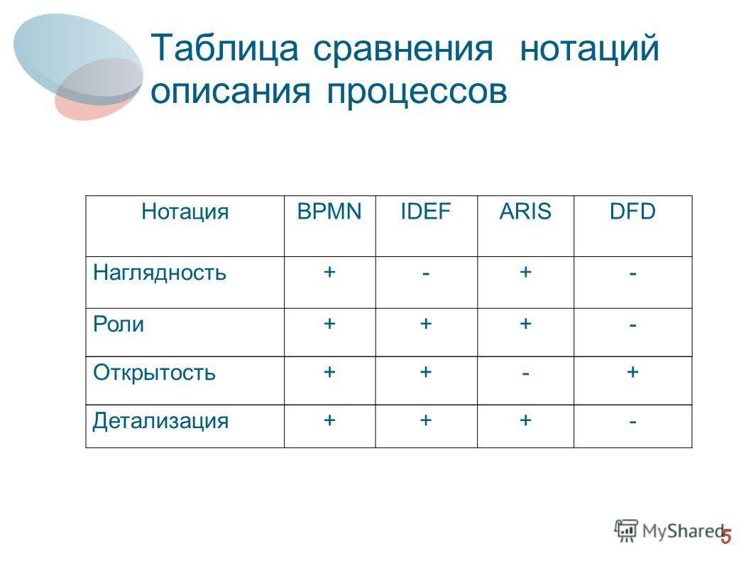 Таблица сравнения нотаций описания процессов 5 НотацияBPMNIDEFARISDFD Наглядность+-+- Роли+++- Открытость++-+ Детализация+++-