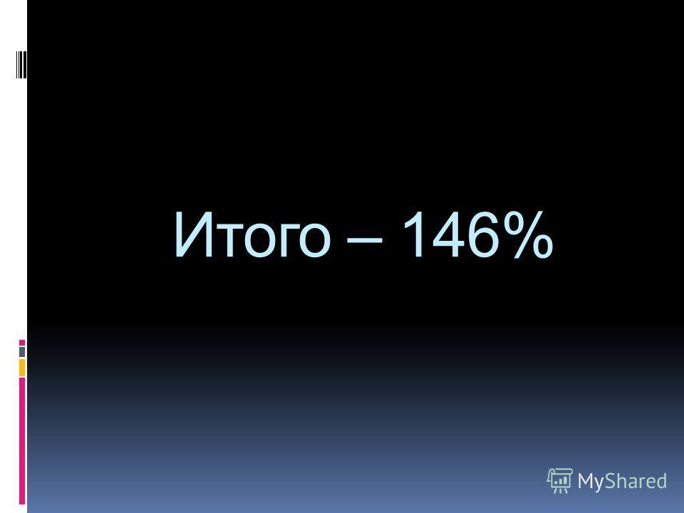 Итого – 146%