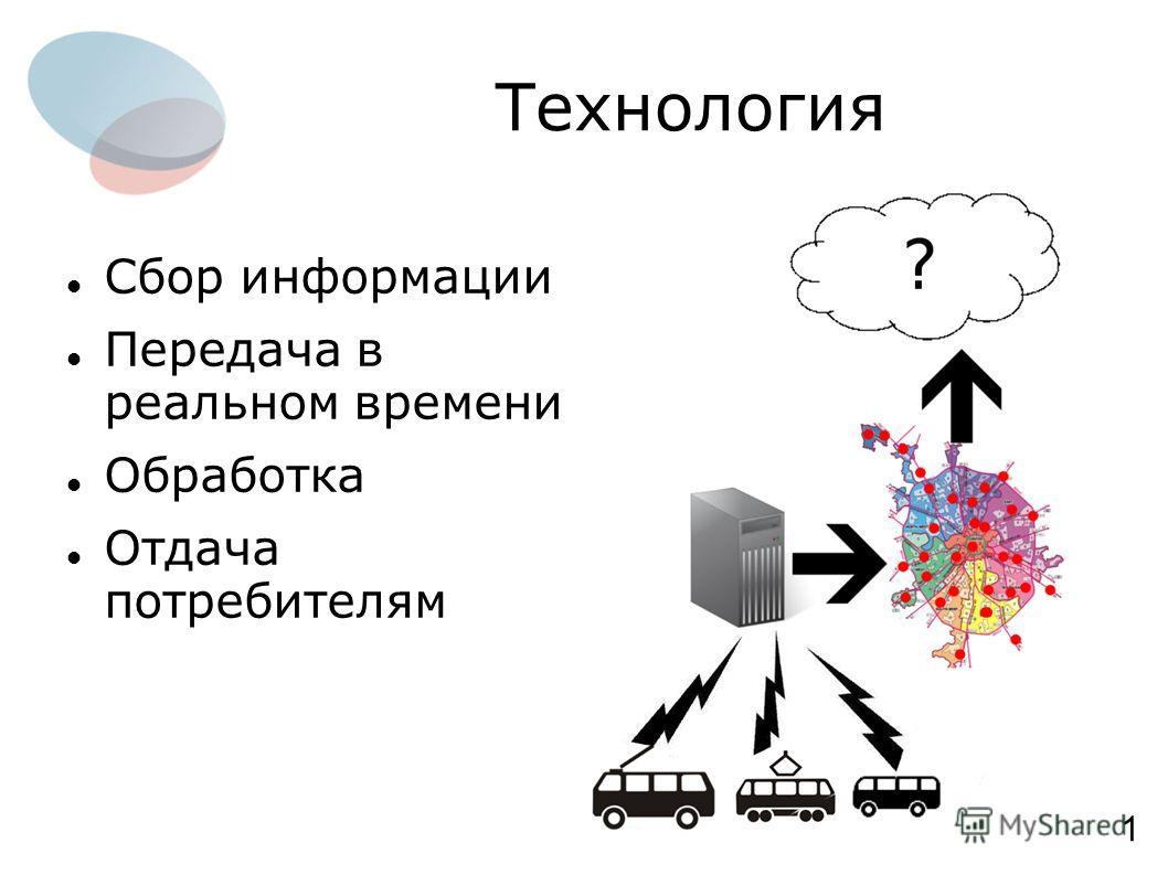 Технология Сбор информации Передача в реальном времени Обработка Отдача потребителям 1