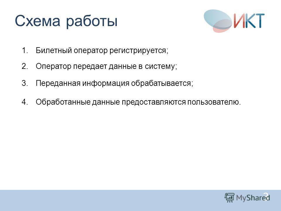 3 Схема работы 1.Билетный оператор регистрируется; 2.Оператор передает данные в систему; 3.Переданная информация обрабатывается; 4.Обработанные данные предоставляются пользователю.