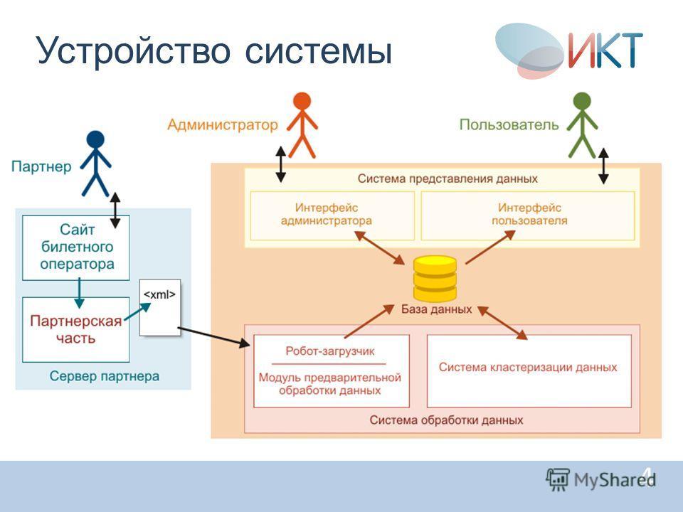 4 Устройство системы