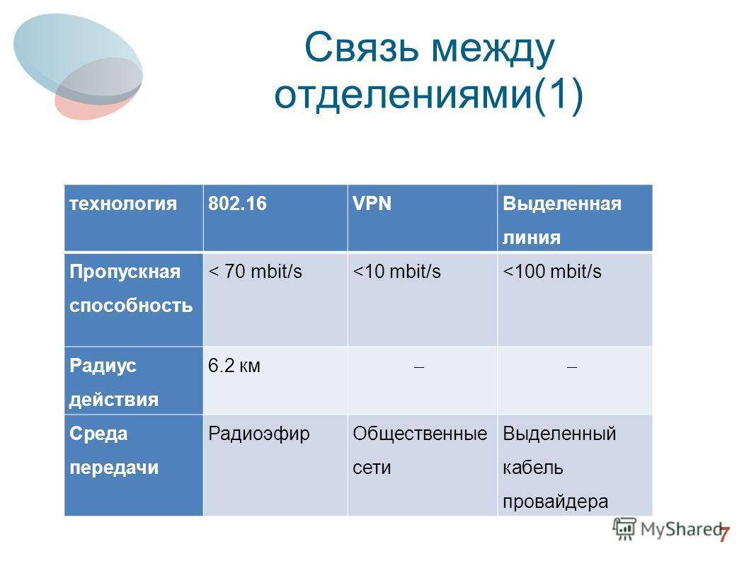 Связь между отделениями(1) 7 технология802.16VPN Выделенная линия Пропускная способность < 70 mbit/s