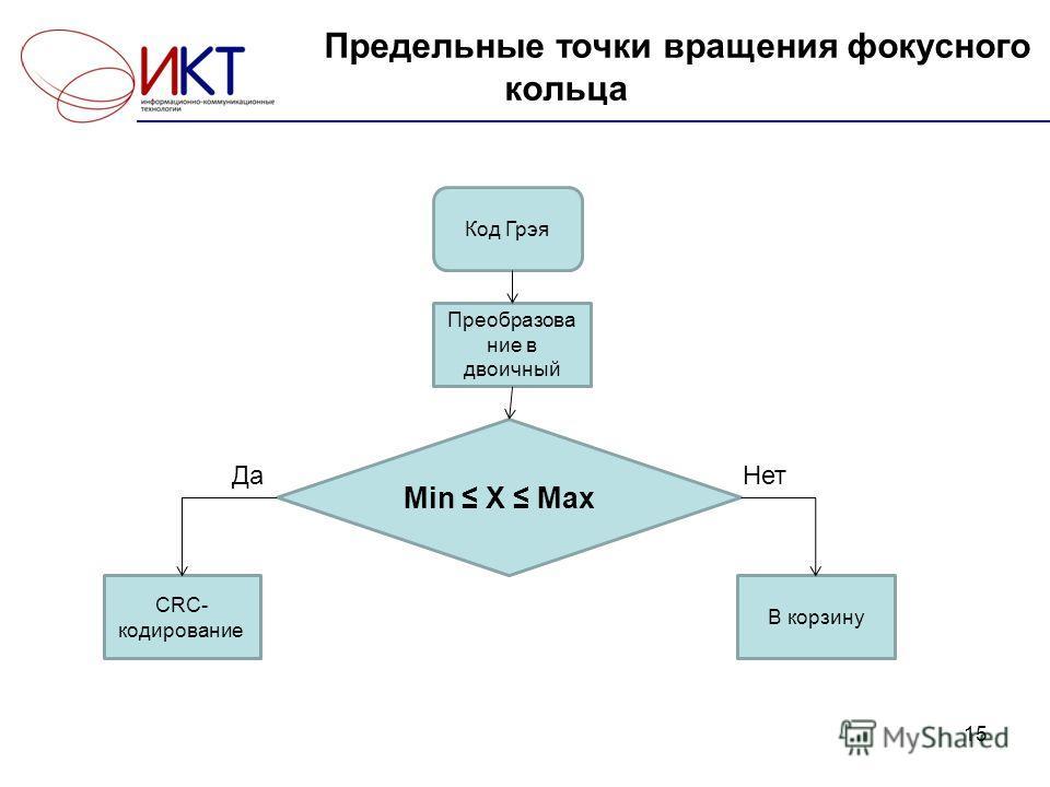 Предельные точки вращения фокусного кольца 15 Код Грэя Преобразова ние в двоичный Min X Max CRC- кодирование В корзину ДаНет