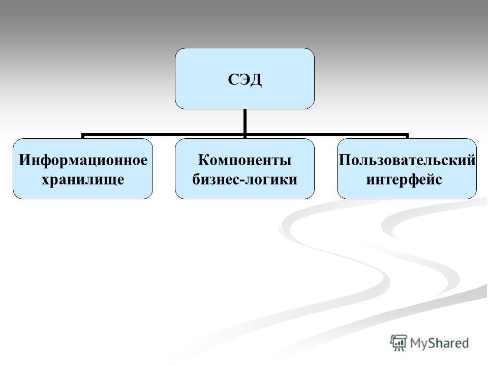 СЭД Информационное хранилище Компоненты бизнес-логики Пользовательский интерфейс