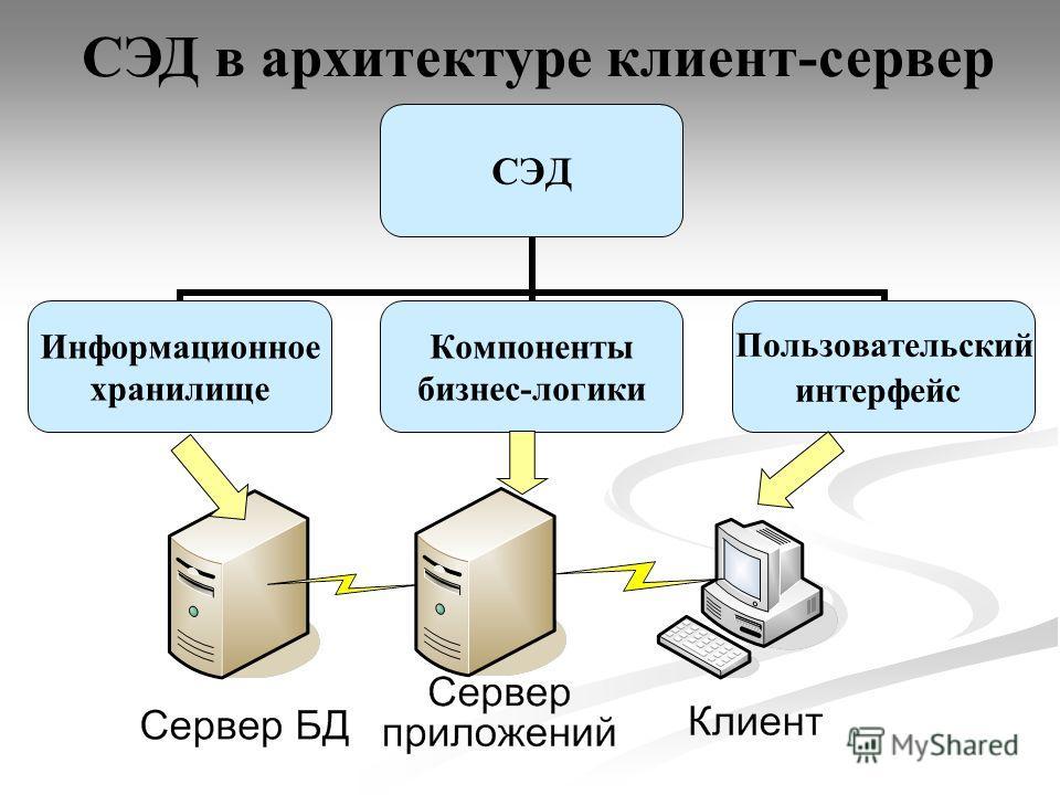 СЭД Информационное хранилище Компоненты бизнес-логики Пользовательский интерфейс СЭД в архитектуре клиент-сервер