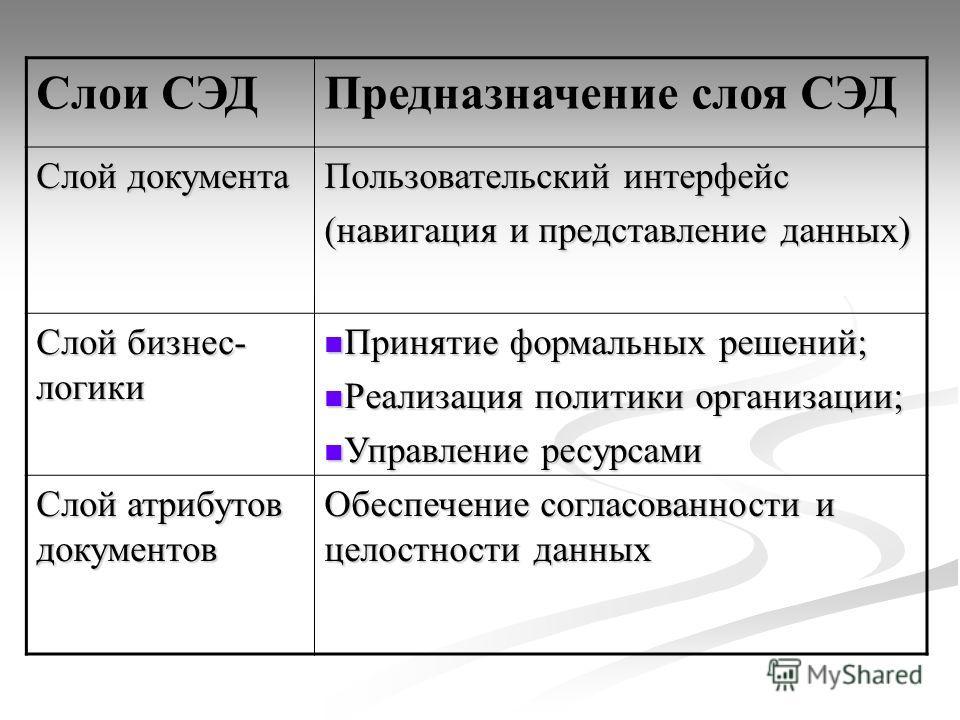 Предназначение слоя СЭД Слой документа Пользовательский интерфейс (навигация и представление данных) Слой бизнес- логики Принятие формальных решений; Принятие формальных решений; Реализация политики организации; Реализация политики организации; Управ