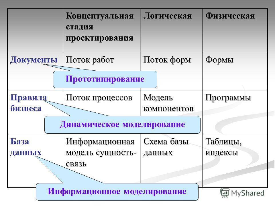 Концептуальная стадия проектирования ЛогическаяФизическая Документы Поток работ Поток форм Формы Правила бизнеса Поток процессов Модель компонентов Программы База данных Информационная модель сущность- связь Схема базы данных Таблицы, индексы Прототи