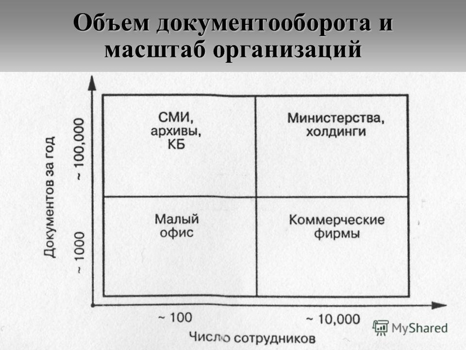 Объем документооборота и масштаб организаций