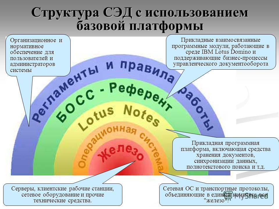 Структура СЭД с использованием базовой платформы Серверы, клиентские рабочие станции, сетевое оборудование и прочие технические средства. Сетевая ОС и транспортные протоколы, объединяющие в единый комплекс все