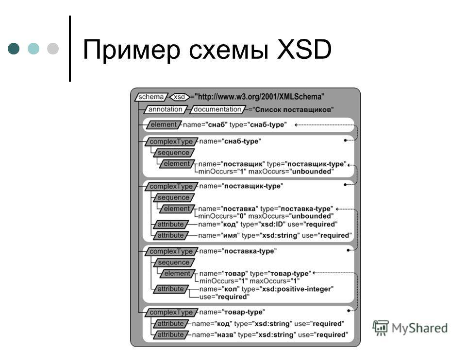 Пример схемы XSD