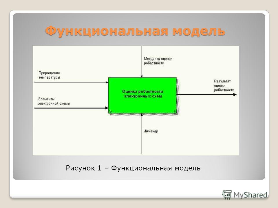 Функциональная модель Рисунок 1 – Функциональная модель