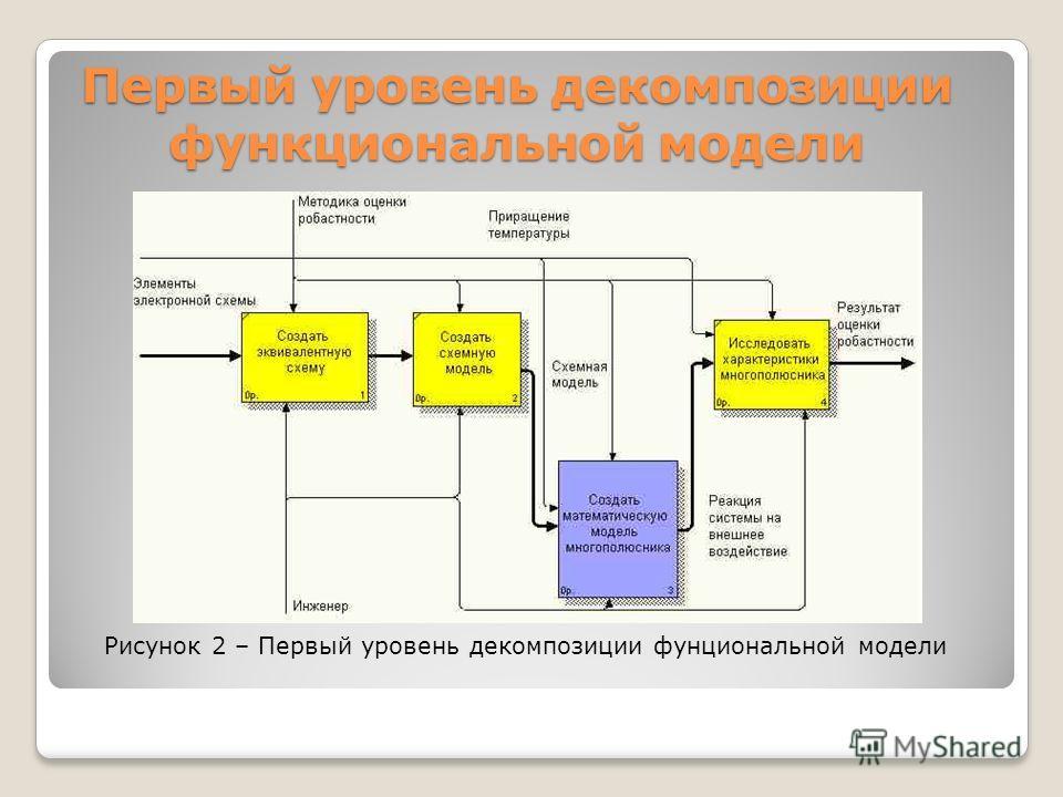 Первый уровень декомпозиции функциональной модели Рисунок 2 – Первый уровень декомпозиции фунциональной модели