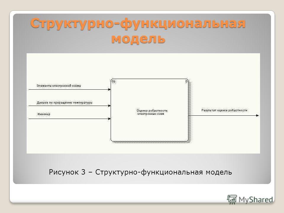 Структурно-функциональная модель Рисунок 3 – Структурно-функциональная модель