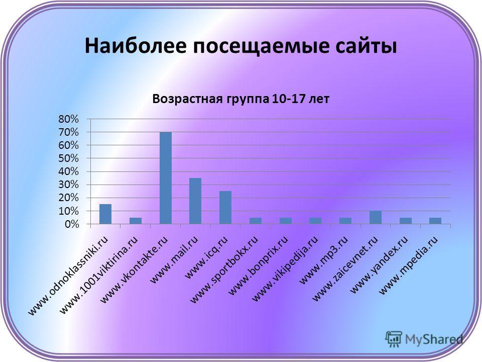 Наиболее посещаемые сайты