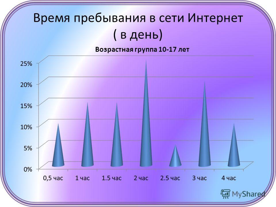 Время пребывания в сети Интернет ( в день) Возрастная группа 10-17 лет