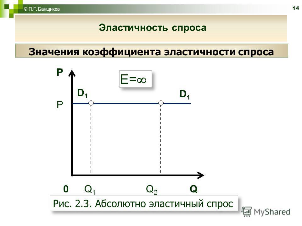 14 P D1D1 D1D1 0 Q 1 Q 2 Q P E= Рис. 2.3. Абсолютно эластичный спрос Значения коэффициента эластичности спроса © П.Г. Банщиков Эластичность спроса