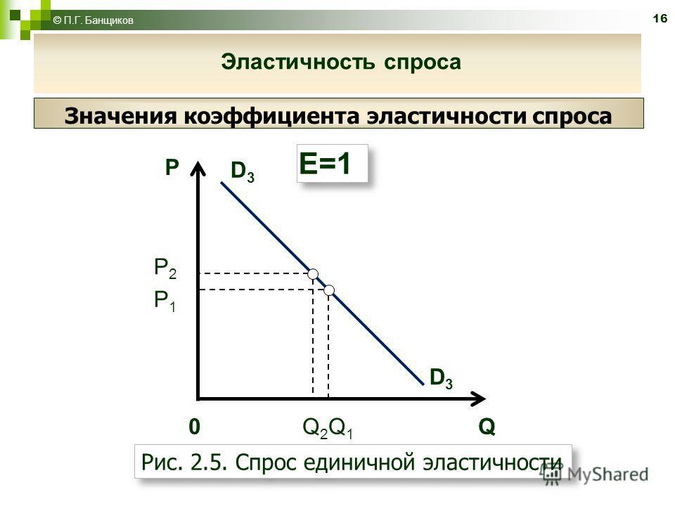 16 P D3D3 D3D3 0 Q 2 Q 1 Q P2P2 E=1 Рис. 2.5. Спрос единичной эластичности P1P1 © П.Г. Банщиков Значения коэффициента эластичности спроса Эластичность спроса