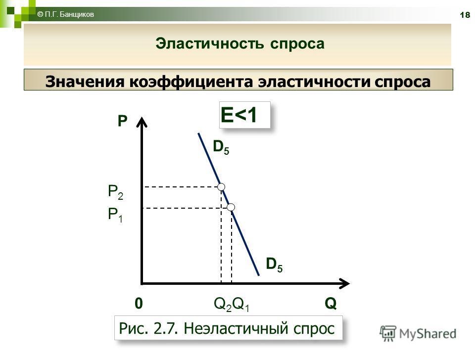 18 P D5D5 D5D5 0 Q 2 Q 1 Q P2P2 E