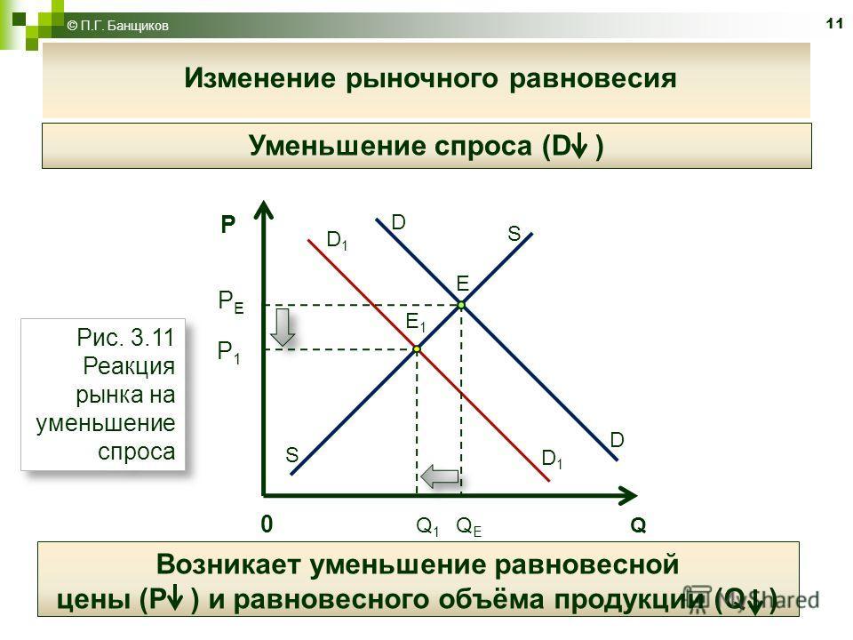 11 © П.Г. Банщиков Изменение рыночного равновесия Уменьшение спроса (D ) Рис. 3.11 Реакция рынка на уменьшение спроса D D S S E D1D1 D1D1 E1E1 P P Е P 1 Возникает уменьшение равновесной цены (Р ) и равновесного объёма продукции (Q ) 0 Q 1 Q Е Q