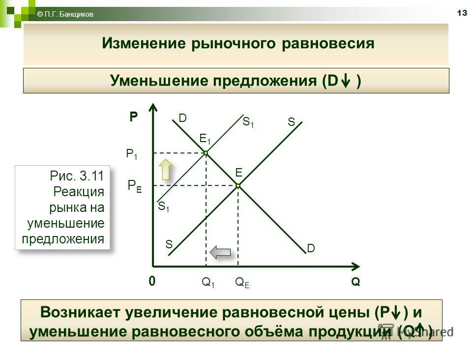13 © П.Г. Банщиков Изменение рыночного равновесия Уменьшение предложения (D ) Рис. 3.11 Реакция рынка на уменьшение предложения Возникает увеличение равновесной цены (Р ) и уменьшение равновесного объёма продукции (Q ) D D S S E S1S1 S1S1 E1E1 P P 1
