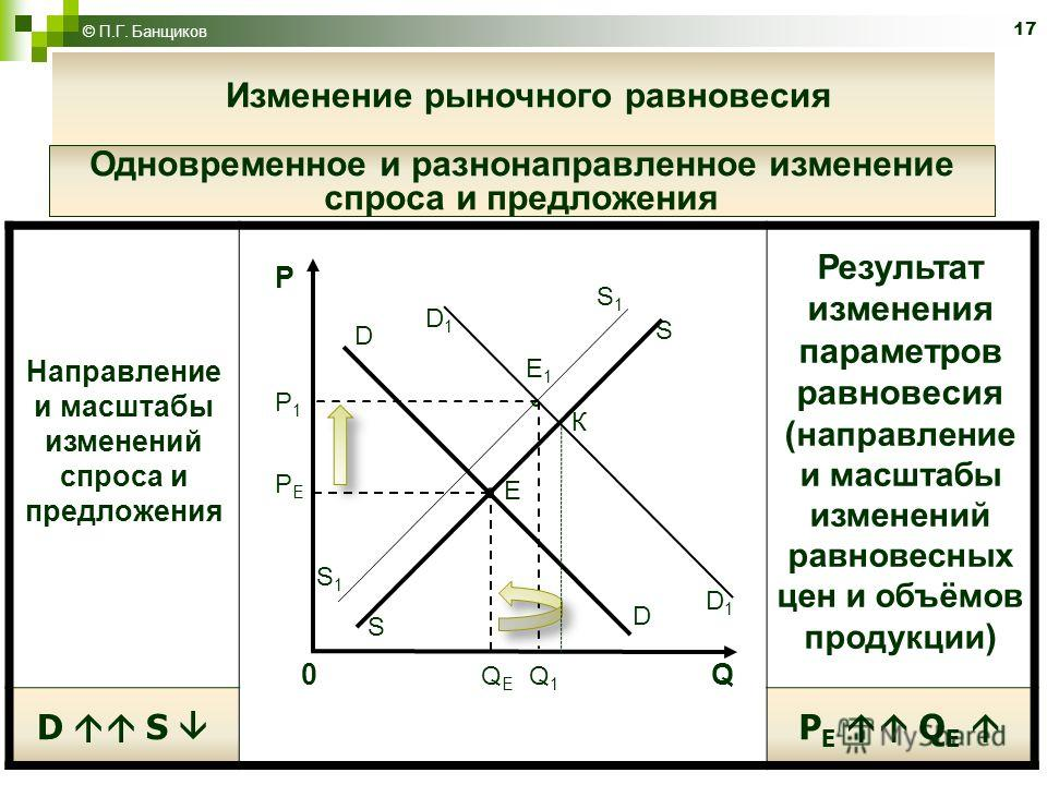 S1S1 S 17 © П.Г. Банщиков Направление и масштабы изменений спроса и предложения Результат изменения параметров равновесия ( направление и масштабы изменений равновесных цен и объёмов продукции ) D S P E Q E D E К D1D1 PEPE P1P1 P 0 Q Е Q 1 Q E1E1 D1D