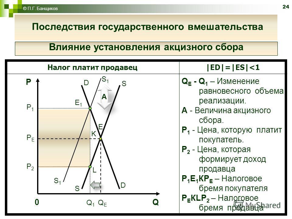 24 © П.Г. Банщиков Налог платит продавец|ED|=|ES|