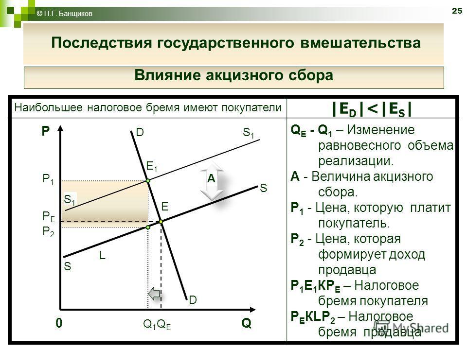 25 © П.Г. Банщиков Наибольшее налоговое бремя имеют покупатели |E D |
