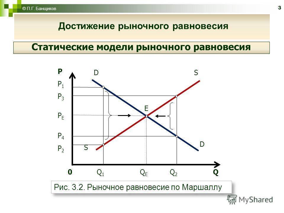 3 © П.Г. Банщиков Достижение рыночного равновесия Статические модели рыночного равновесия 0 Q 1 Q E Q 2 Q S D E D S PP1P3PEP4P2PP1P3PEP4P2 Рис. 3.2. Рыночное равновесие по Маршаллу