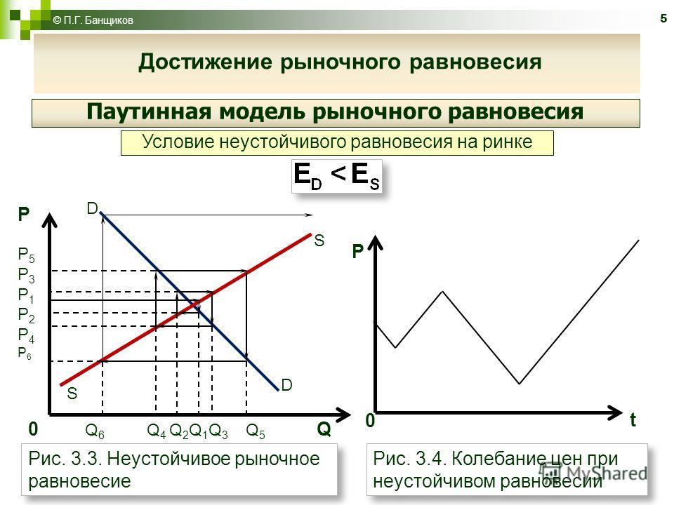5 © П.Г. Банщиков Достижение рыночного равновесия Паутинная модель рыночного равновесия Условие неустойчивого равновесия на ринке Рис. 3.3. Неустойчивое рыночное равновесие Рис. 3.4. Колебание цен при неустойчивом равновесии РP5P3P1P2P4Р6РP5P3P1P2P4Р