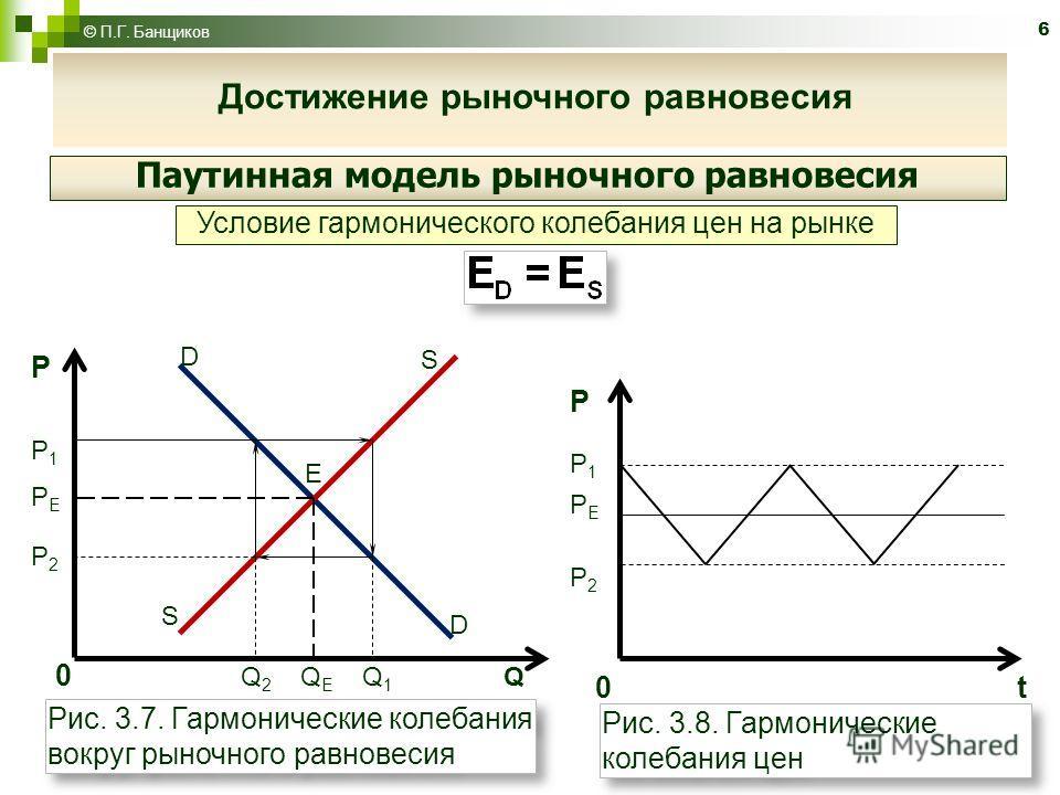 6 © П.Г. Банщиков Достижение рыночного равновесия Паутинная модель рыночного равновесия Условие гармонического колебания цен на рынке PP1PEP2PP1PEP2 D S E D S 0 Q 2 Q E Q 1 Q 0 t РР1РЕР2РР1РЕР2 Рис. 3.7. Гармонические колебания вокруг рыночного равно
