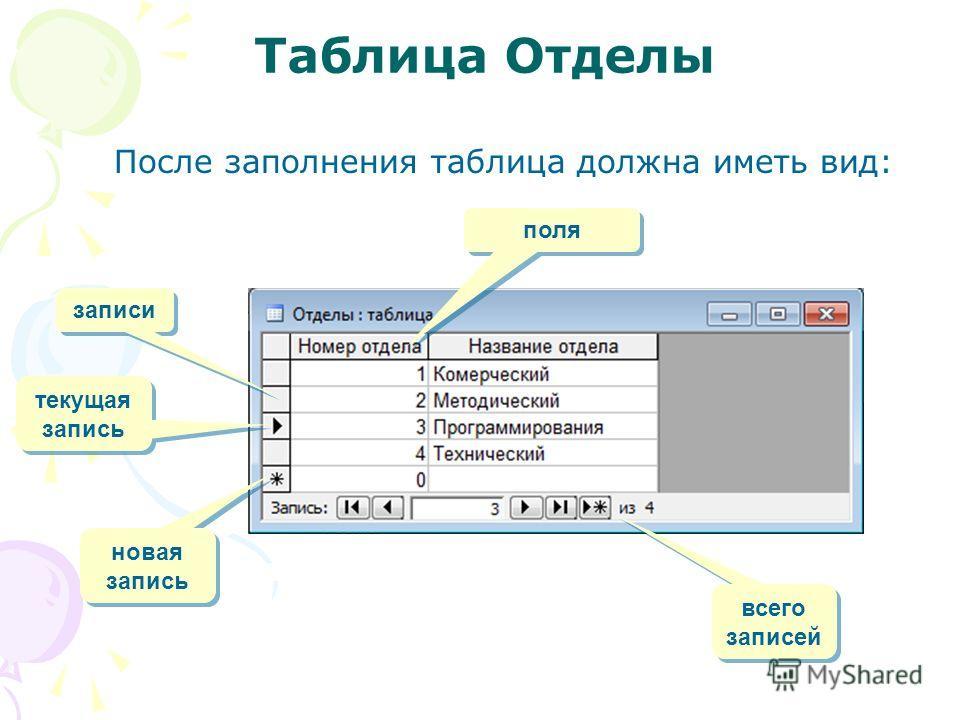 Таблица Отделы После заполнения таблица должна иметь вид: новая запись текущая запись всего записей поля записи