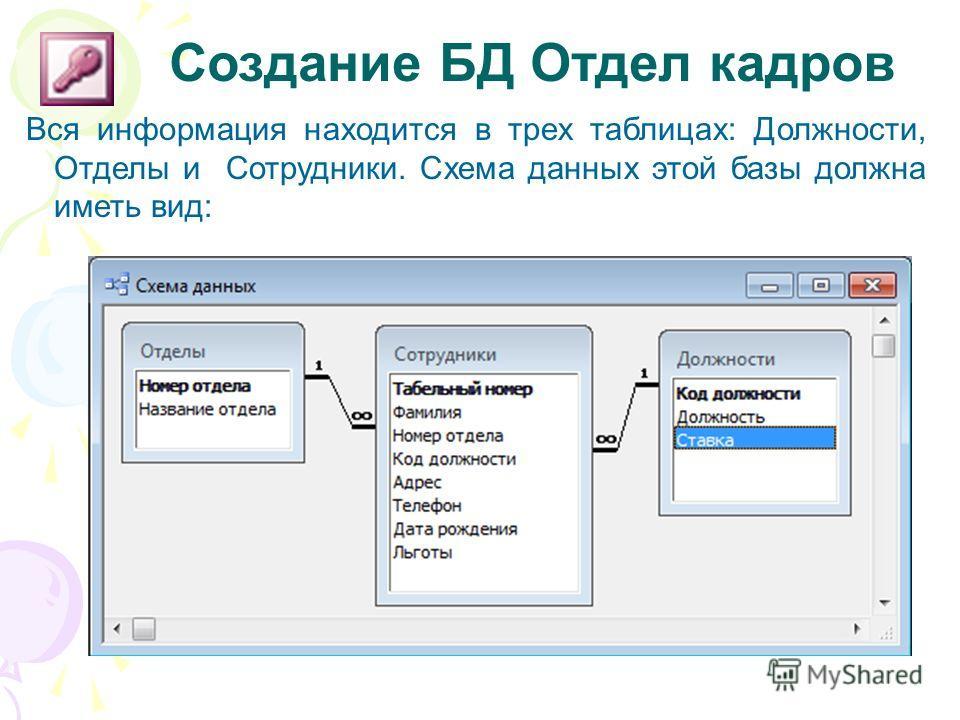 Вся информация находится в трех таблицах: Должности, Отделы и Сотрудники. Схема данных этой базы должна иметь вид: Создание БД Отдел кадров