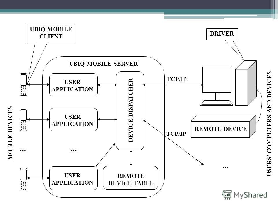 DRIVER UBIQ MOBILE CLIENT MOBILE DEVICES UBIQ MOBILE SERVER … DEVICE DISPATCHER USER APPLICATION REMOTE DEVICE TABLE TCP/IP USERS COMPUTERS AND DEVICES REMOTE DEVICE USER APPLICATION … …
