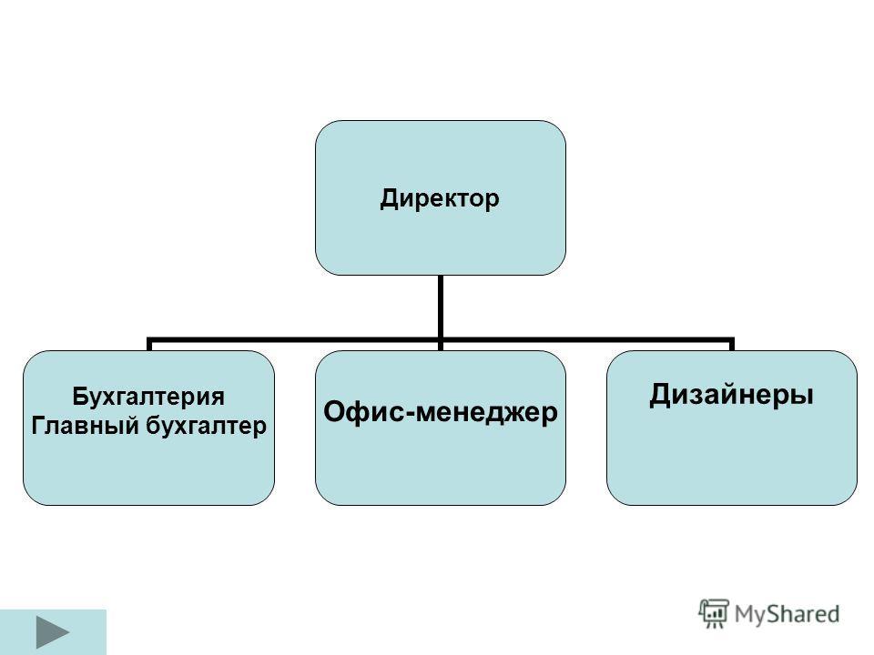 Директор Бухгалтерия Главный бухгалтер Офис-менеджер Дизайнеры