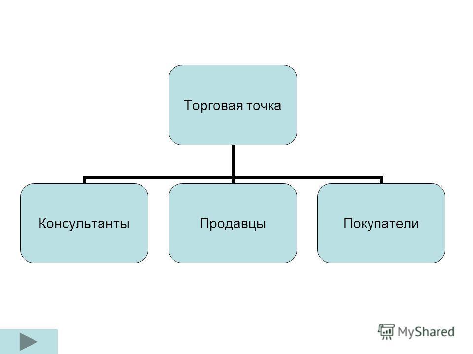 Торговая точка КонсультантыПродавцыПокупатели
