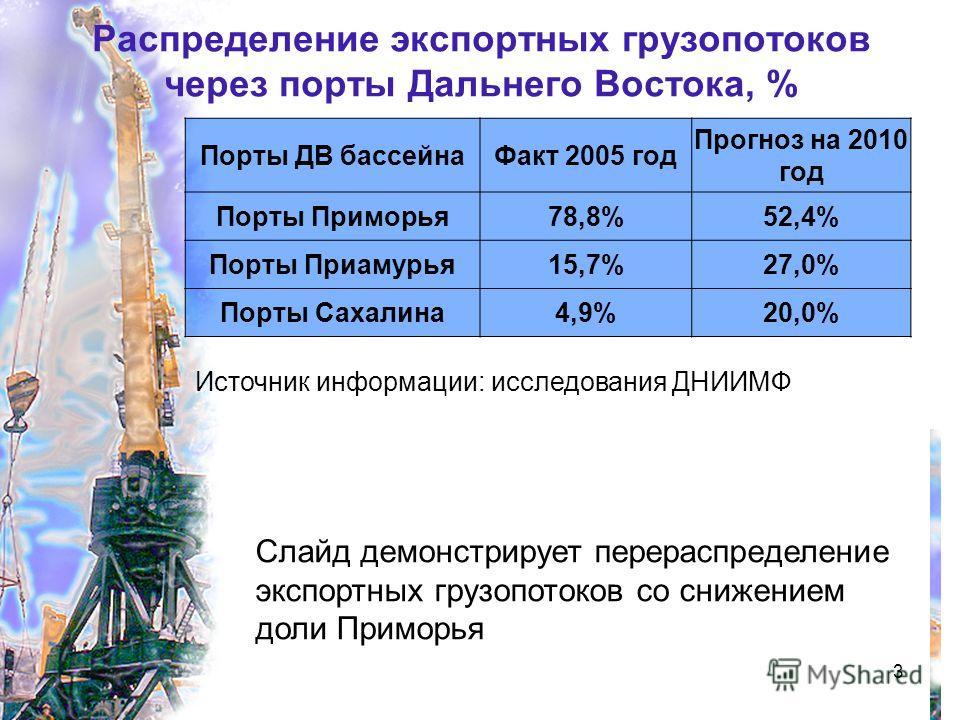 3 Распределение экспортных грузопотоков через порты Дальнего Востока, % Порты ДВ бассейнаФакт 2005 год Прогноз на 2010 год Порты Приморья78,8%52,4% Порты Приамурья15,7%27,0% Порты Сахалина4,9%20,0% Источник информации: исследования ДНИИМФ Слайд демон